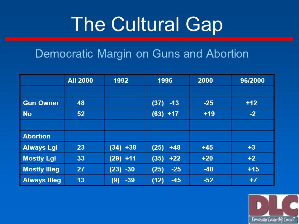 The Cultural Gap Democratic Margin on Guns and Abortion All 2000 1992 1996 2000 96/2000 Gun Owner 48 (37) -13 -25 +12 No 52 (63) +17 +19 -2 Abortion Always Lgl 23 (34) +38 (25) +48 +45 +3 Mostly Lgl 33 (29) +11 (35) +22 +20 +2 Mostly Illeg 27 (23) -30 (25) -25 -40 +15 Always Illeg 13 (9) -39 (12) -45 -52 +7