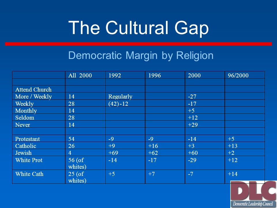 The Cultural Gap Democratic Margin by Religion All /2000 Attend Church More / Weekly 14 Regularly -27 Weekly 28 (42) Monthly Seldom Never Protestant Catholic Jewish White Prot 56 (of whites) White Cath 25 (of whites)