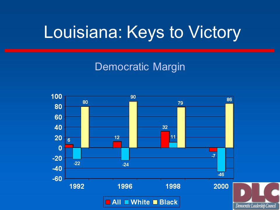 Louisiana: Keys to Victory Democratic Margin