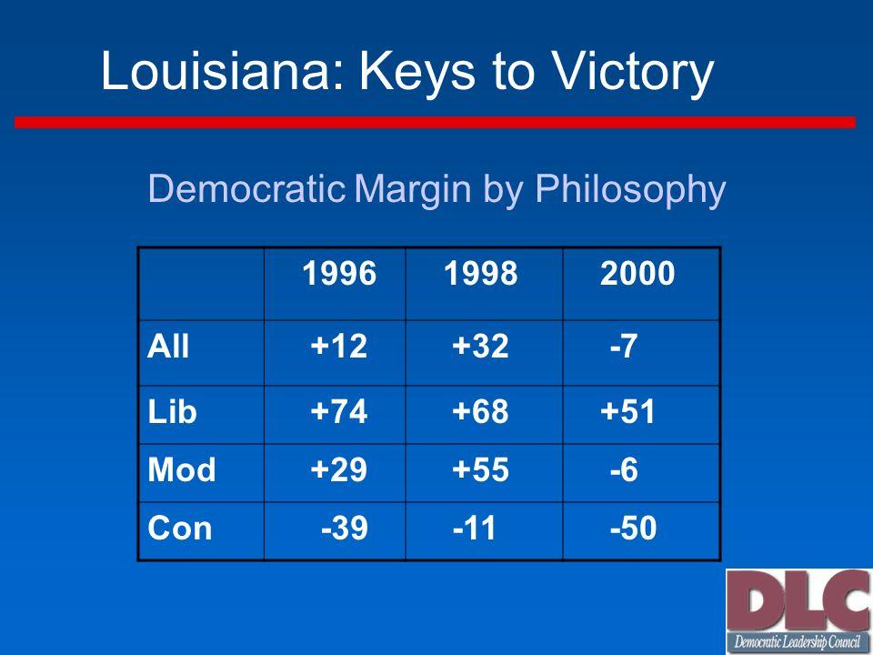 Louisiana: Keys to Victory Democratic Margin by Philosophy 1996 1998 2000 All +12 +32 -7 Lib +74 +68 +51 Mod +29 +55 -6 Con -39 -11 -50