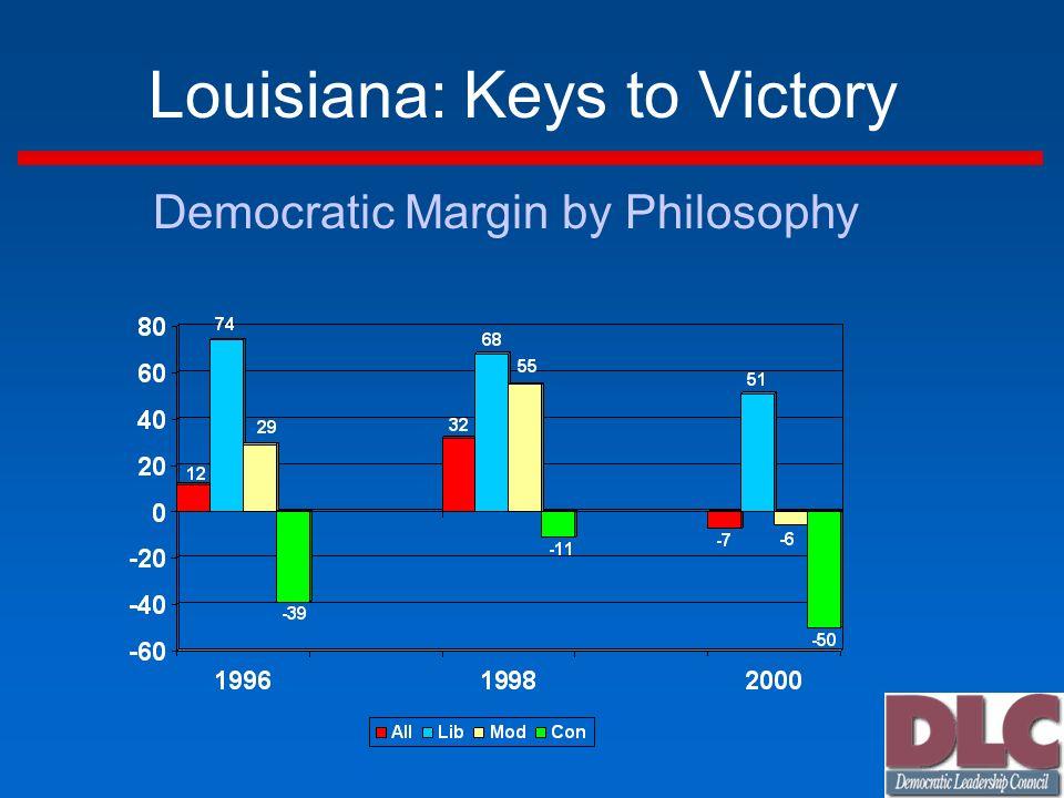 Louisiana: Keys to Victory Democratic Margin by Philosophy
