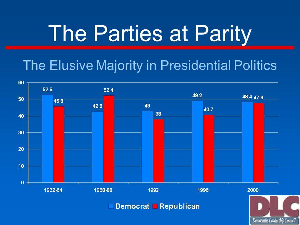 Louisiana: Keys To Victory Democratic Margin by Race 1992 1996 1998 2000 All +6 +12 +32 -7 Whites -22 -24 +11 -46 Blacks +80 +90 +79 +86