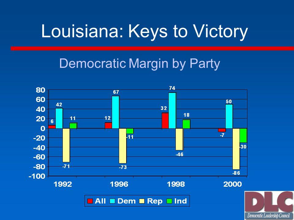 Louisiana: Keys to Victory Democratic Margin by Party