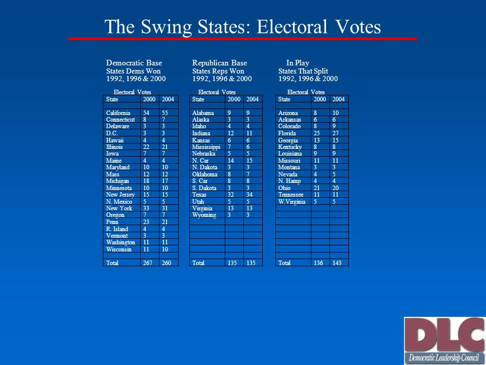 The Swing States: Electoral Votes Democratic Base States Dems Won 1992, 1996 & 2000 Electoral Votes State California Connecticut 8 7 Delaware 3 3 D.C.