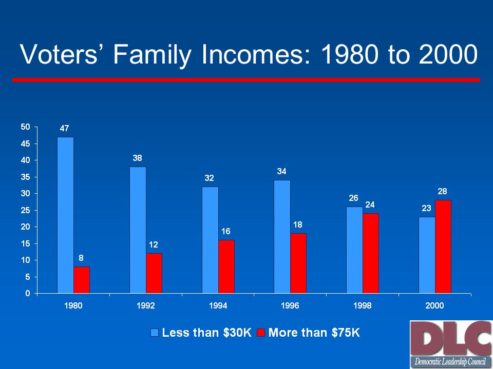 Voters Family Incomes: 1980 to 2000