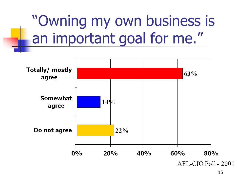 15 Owning my own business is an important goal for me. AFL-CIO Poll