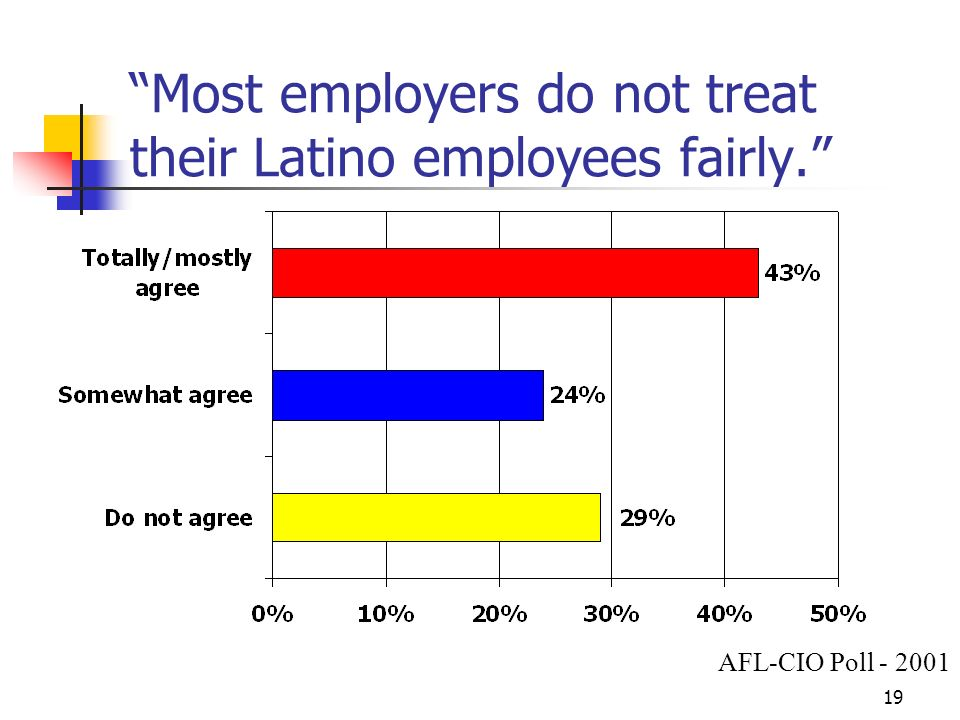 19 Most employers do not treat their Latino employees fairly. AFL-CIO Poll