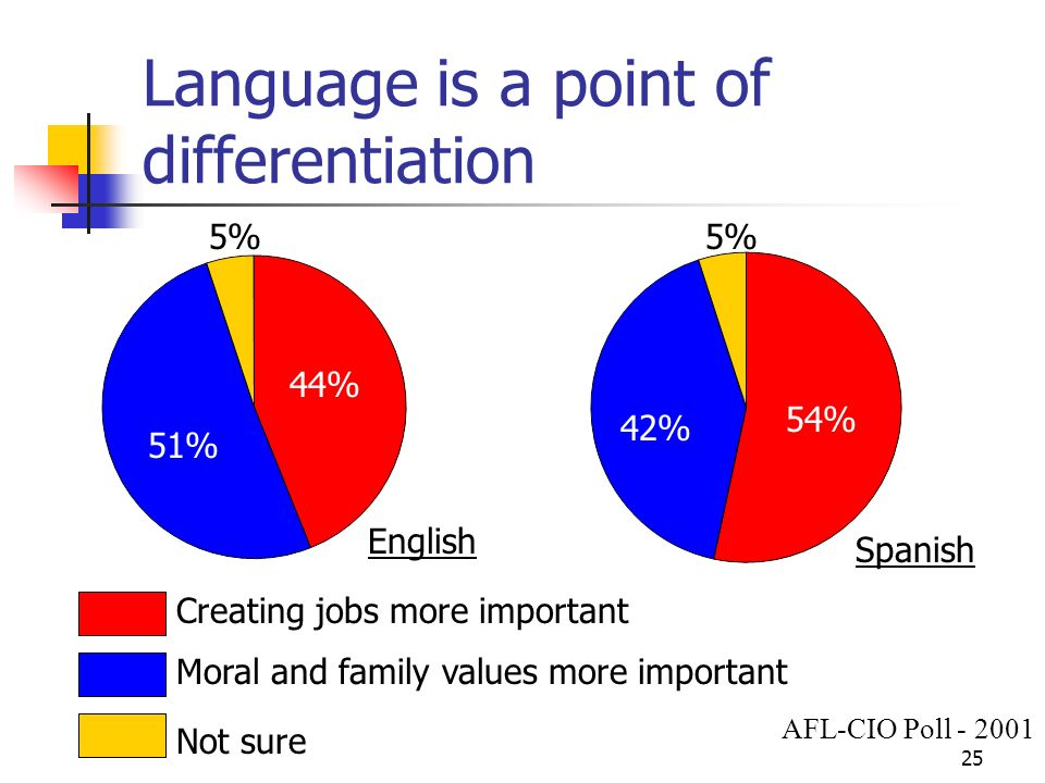 25 Language is a point of differentiation 54% 42% 5% 44% 51% 5% Creating jobs more important Moral and family values more important Not sure English Spanish AFL-CIO Poll