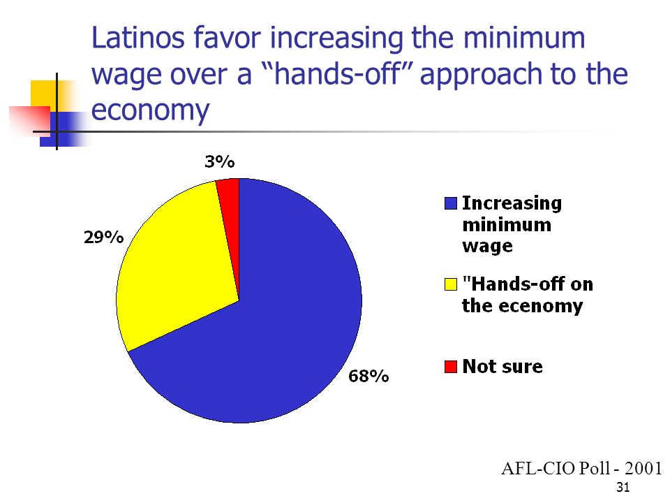 31 Latinos favor increasing the minimum wage over a hands-off approach to the economy AFL-CIO Poll