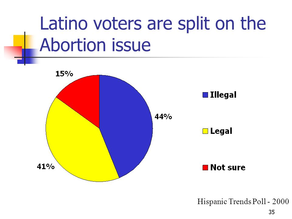 35 Latino voters are split on the Abortion issue Hispanic Trends Poll