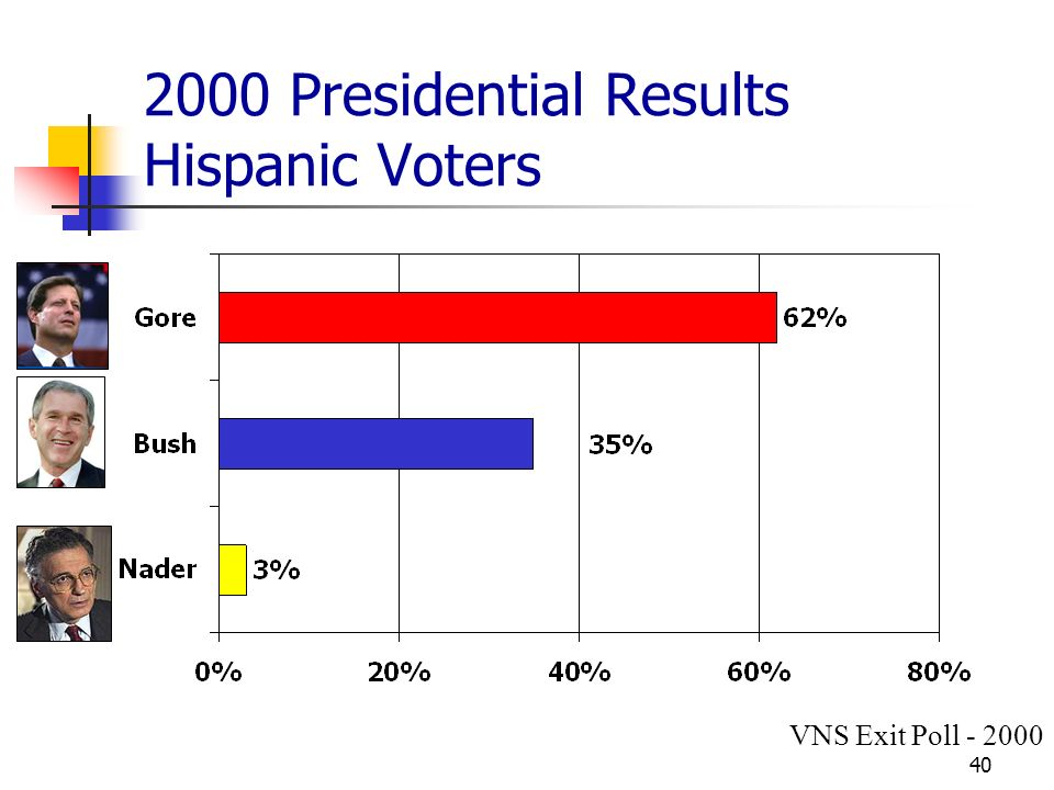 Presidential Results Hispanic Voters VNS Exit Poll