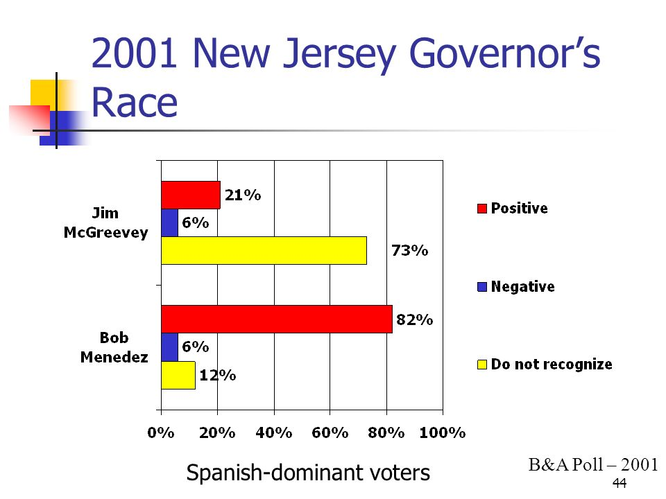 New Jersey Governors Race Spanish-dominant voters B&A Poll – 2001