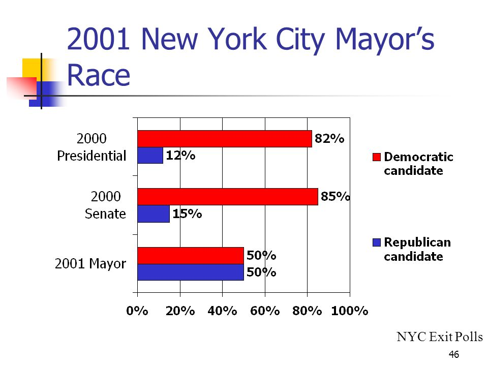 New York City Mayors Race NYC Exit Polls