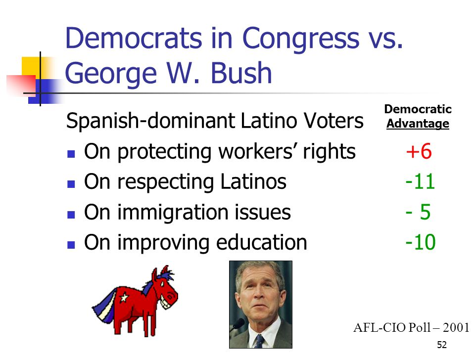 53 The Exorcist 69% of all Hispanic voters know that President George W.