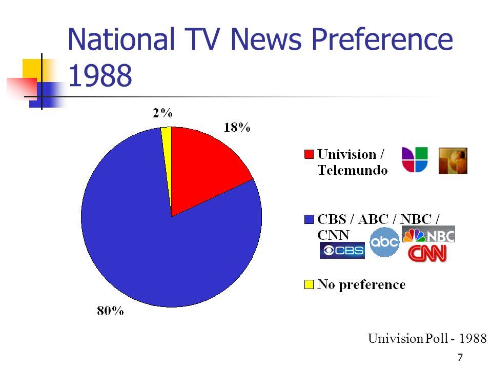 7 National TV News Preference 1988 Univision Poll