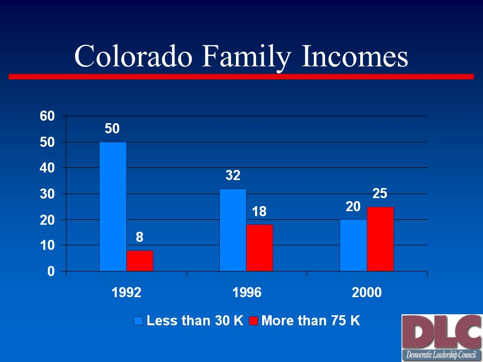 Colorado Family Incomes