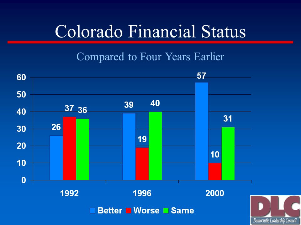 Colorado Financial Status Compared to Four Years Earlier