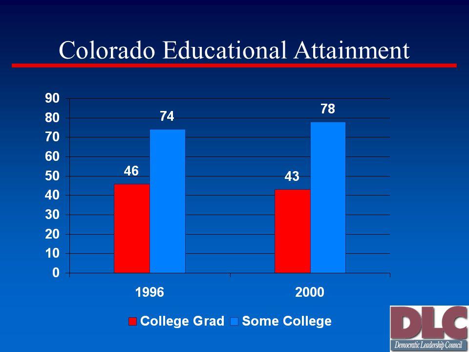Colorado Educational Attainment