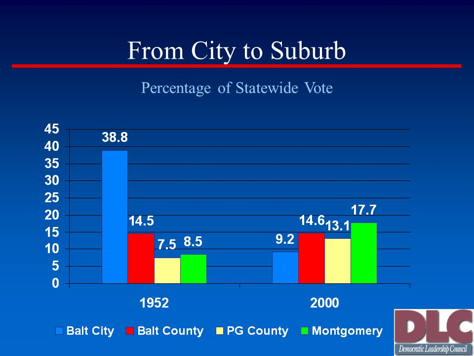From City to Suburb Percentage of Statewide Vote