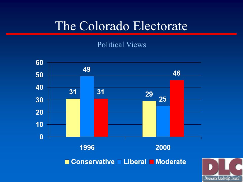 The Colorado Electorate Political Views