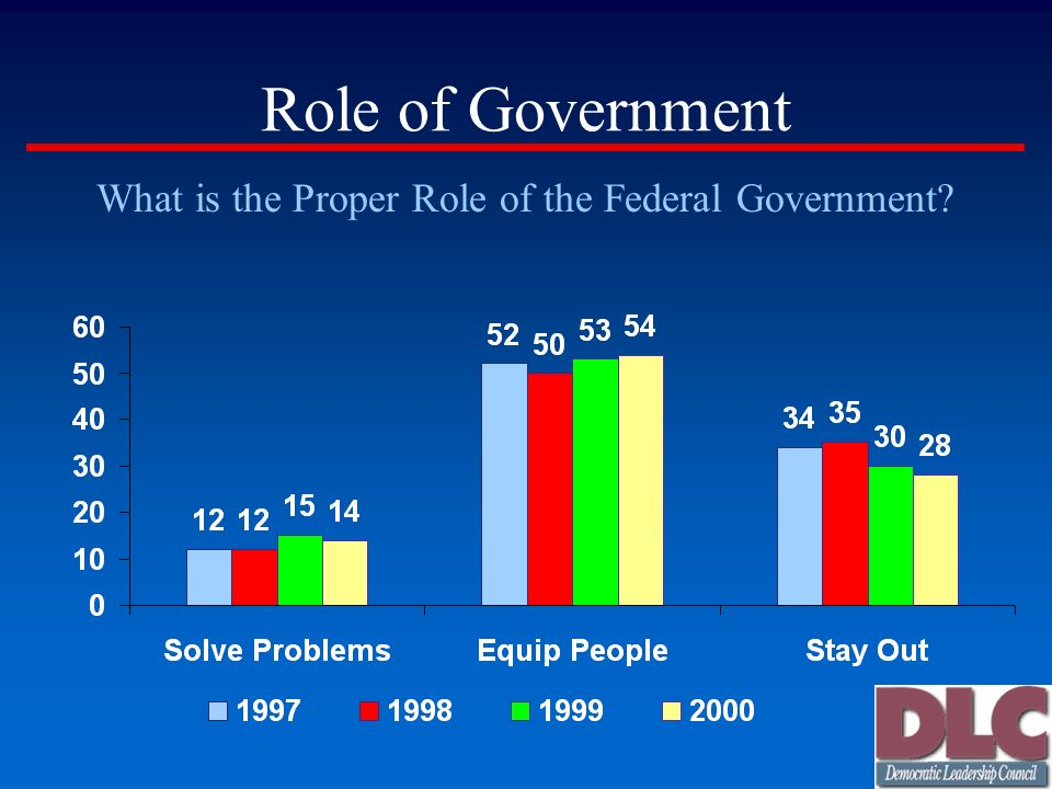 Role of Government What is the Proper Role of the Federal Government?