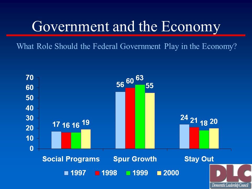 Government and the Economy What Role Should the Federal Government Play in the Economy?