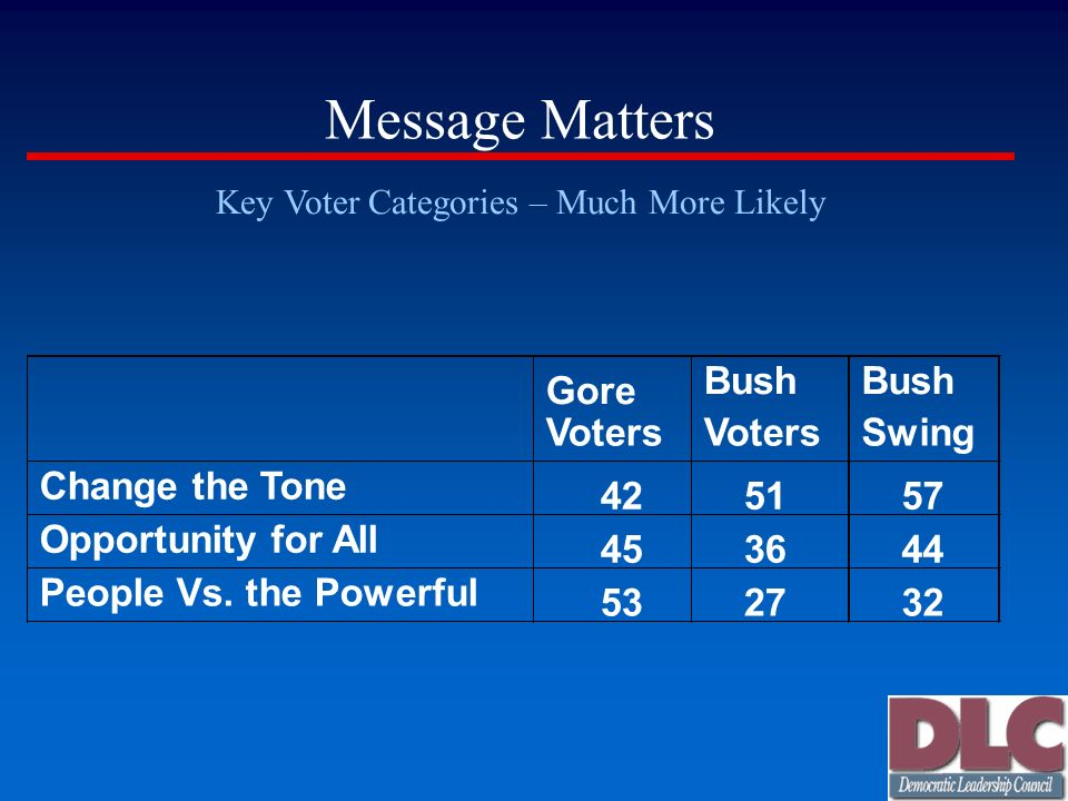 Message Matters Key Voter Categories – Much More Likely Gore Voters Bush Voters Bush Swing Change the Tone 42 51 57 Opportunity for All 45 36 44 Peopl