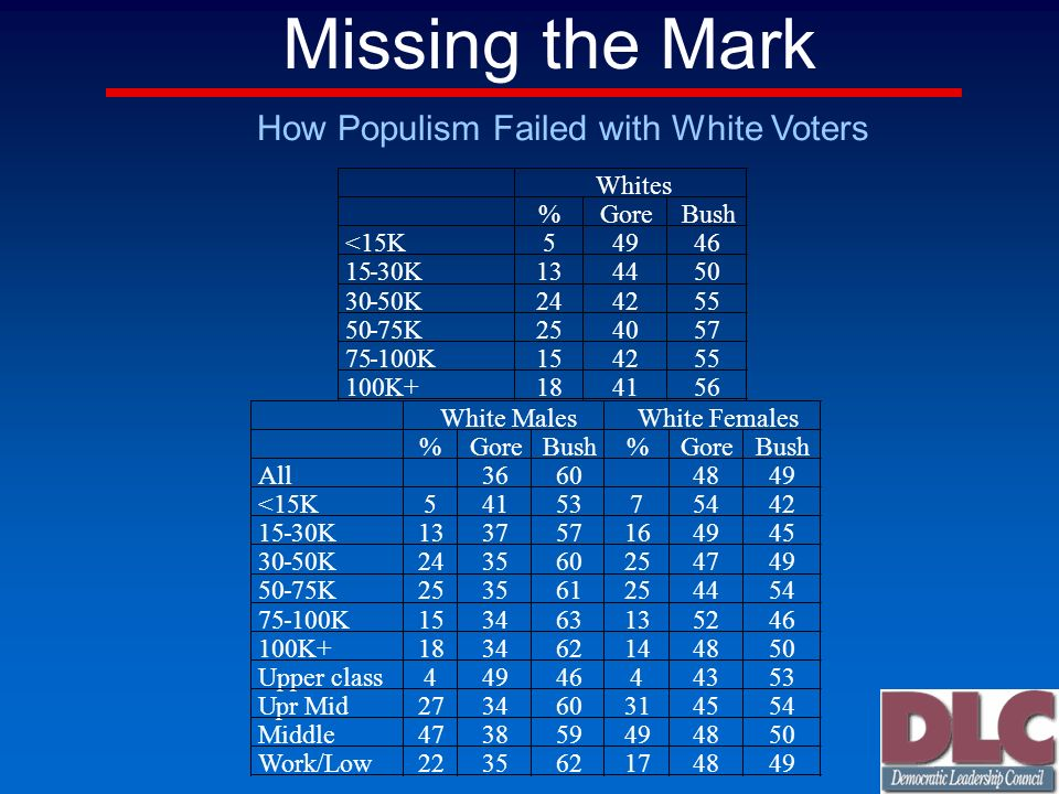 Missing the Mark How Populism Failed with White Voters Whites % Gore Bush <15K 5 49 46 15-30K 13 44 50 30-50K 24 42 55 50-75K 25 40 57 75-100K 15 42 55 100K+ 18 41 56 White Males White Females % Gore Bush % Gore Bush All 36 60 48 49 <15K 5 41 53 7 54 42 15-30K 13 37 57 16 49 45 30-50K 24 35 60 25 47 49 50-75K 25 35 61 25 44 54 75-100K 15 34 63 13 52 46 100K+ 18 34 62 14 48 50 Upper class 4 49 46 4 43 53 Upr Mid 27 34 60 31 45 54 Middle 47 38 59 49 48 50 Work/Low 22 35 62 17 48 49