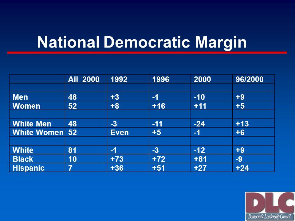 National Democratic Margin All 2000 1992 1996 2000 96/2000 Men 48 +3 -1 -10 +9 Women 52 +8 +16 +11 +5 White Men 48 -3 -11 -24 +13 White Women 52 Even