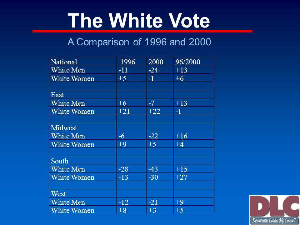 The White Vote A Comparison of 1996 and 2000 National 1996 2000 96/2000 White Men -11 -24 +13 White Women +5 -1 +6 East White Men +6 -7 +13 White Wome