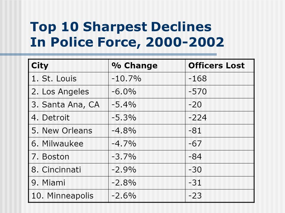 Top 10 Sharpest Declines In Police Force, City% ChangeOfficers Lost 1.