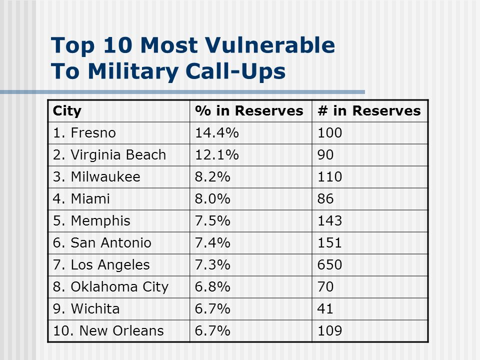 Top 10 Most Vulnerable To Military Call-Ups City% in Reserves# in Reserves 1.