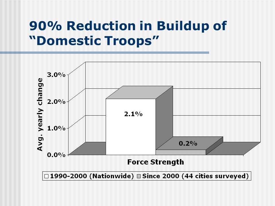 90% Reduction in Buildup of Domestic Troops