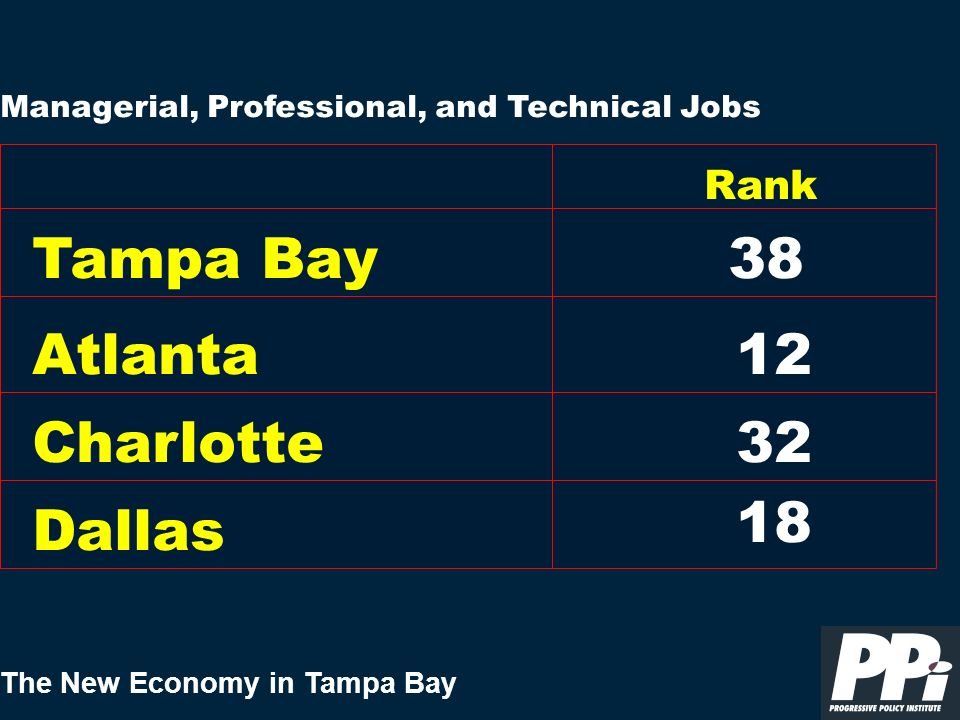 The New Economy in Tampa Bay Managerial, Professional, and Technical Jobs Tampa Bay Rank 38 Atlanta Charlotte Dallas 12 32 18