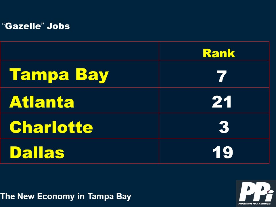 The New Economy in Tampa Bay Gazelle Jobs Tampa Bay Rank 7 Atlanta Charlotte Dallas 21 3 19