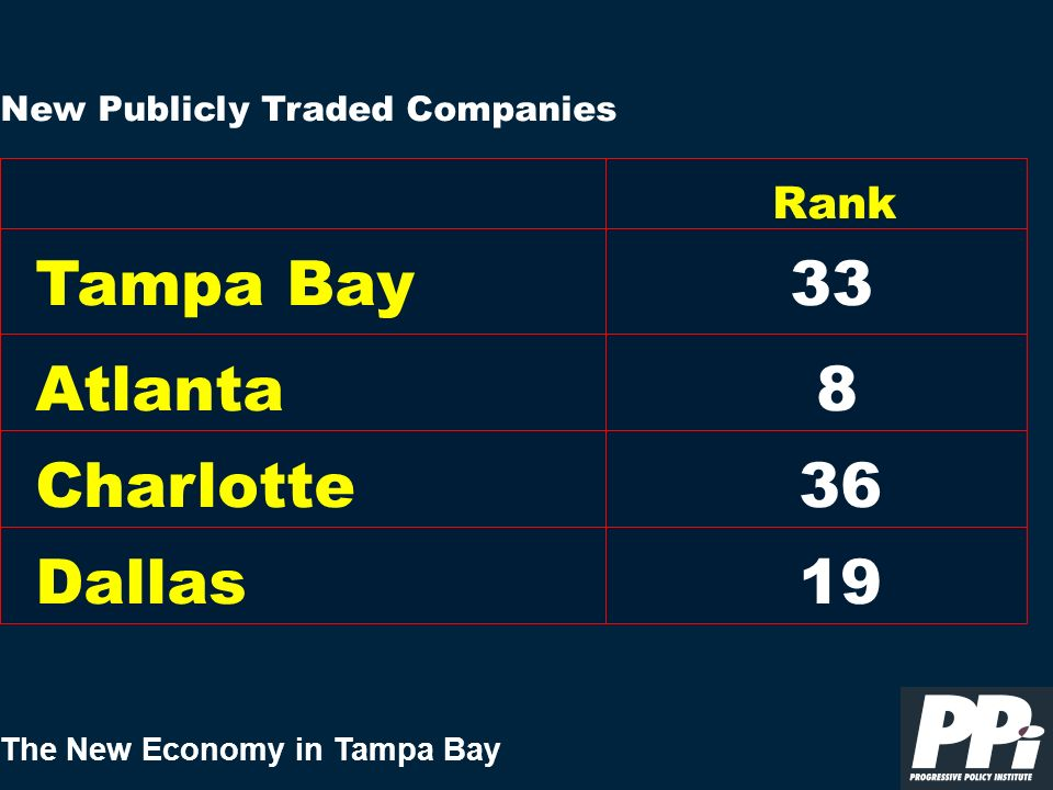 The New Economy in Tampa Bay New Publicly Traded Companies Tampa Bay Rank 33 Atlanta Charlotte Dallas 8 19 36