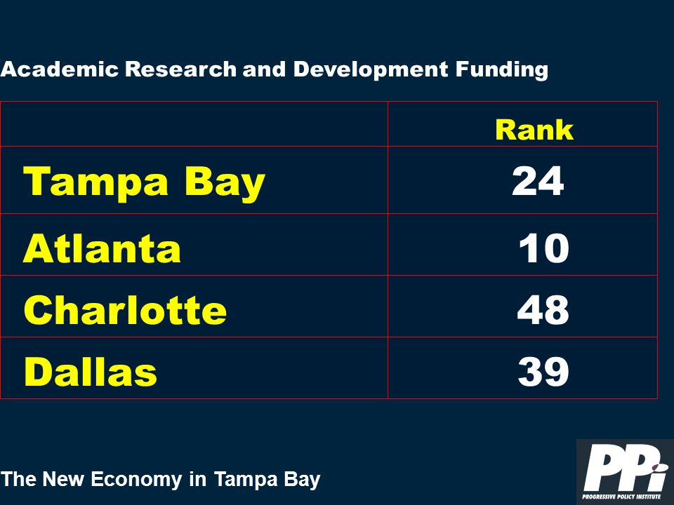 The New Economy in Tampa Bay Academic Research and Development Funding Tampa Bay Rank 24 Atlanta Charlotte Dallas 10 48 39