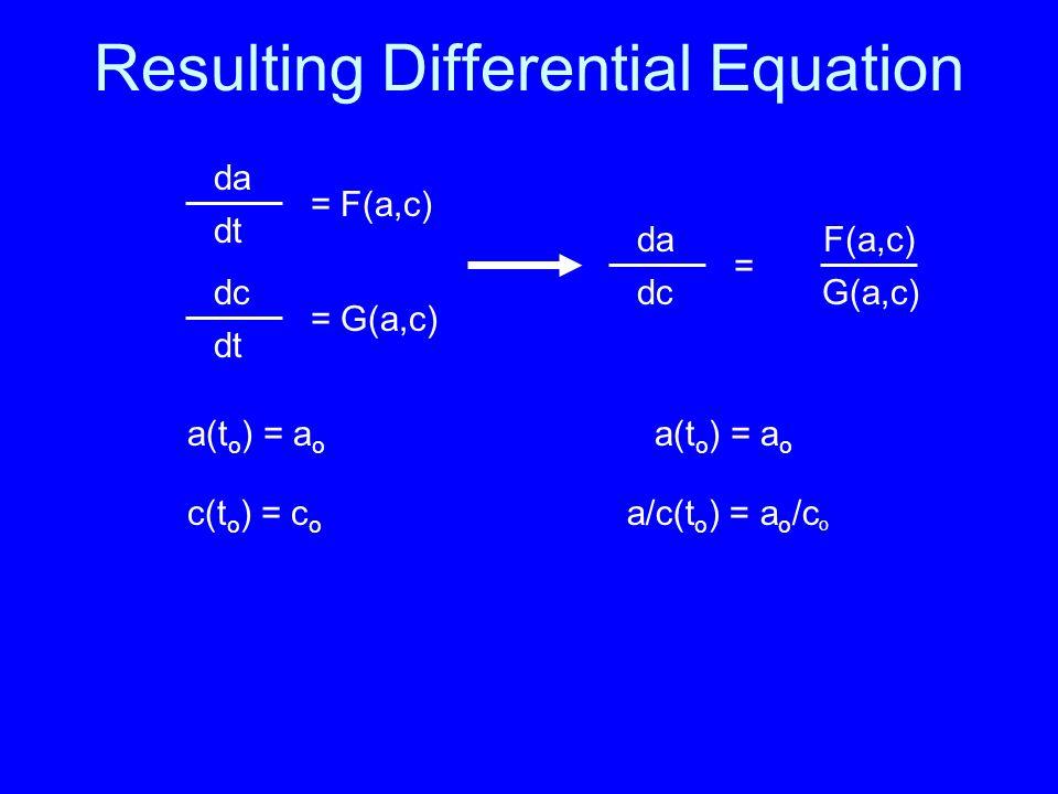 Resulting Differential Equation da dt = F(a,c) dc dt = G(a,c) a(t o ) = a o c(t o ) = c o da dc = F(a,c) G(a,c) a(t o ) = a o a/c(t o ) = a o /c o