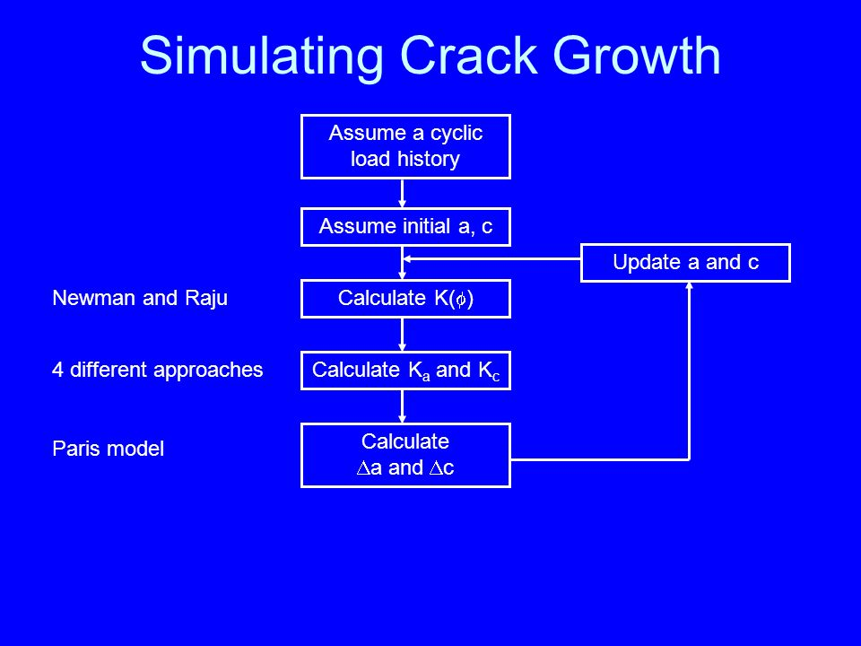 Simulating Crack Growth Assume a cyclic load history Assume initial a, c Calculate K( ) Calculate K a and K c Calculate a and c Update a and c Newman and Raju Paris model 4 different approaches