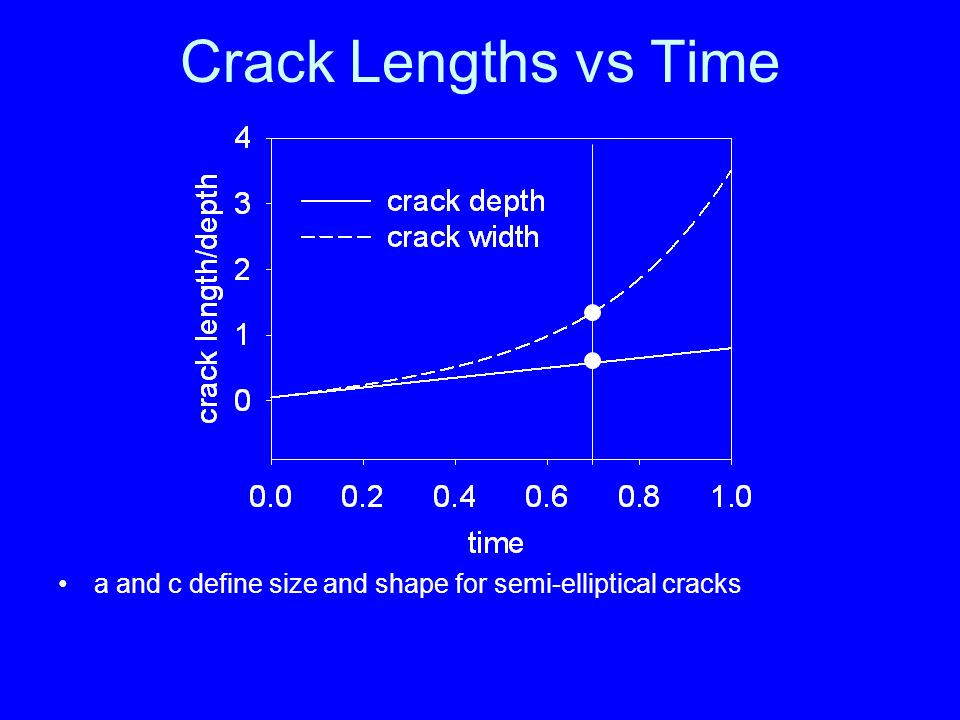 a and c define size and shape for semi-elliptical cracks