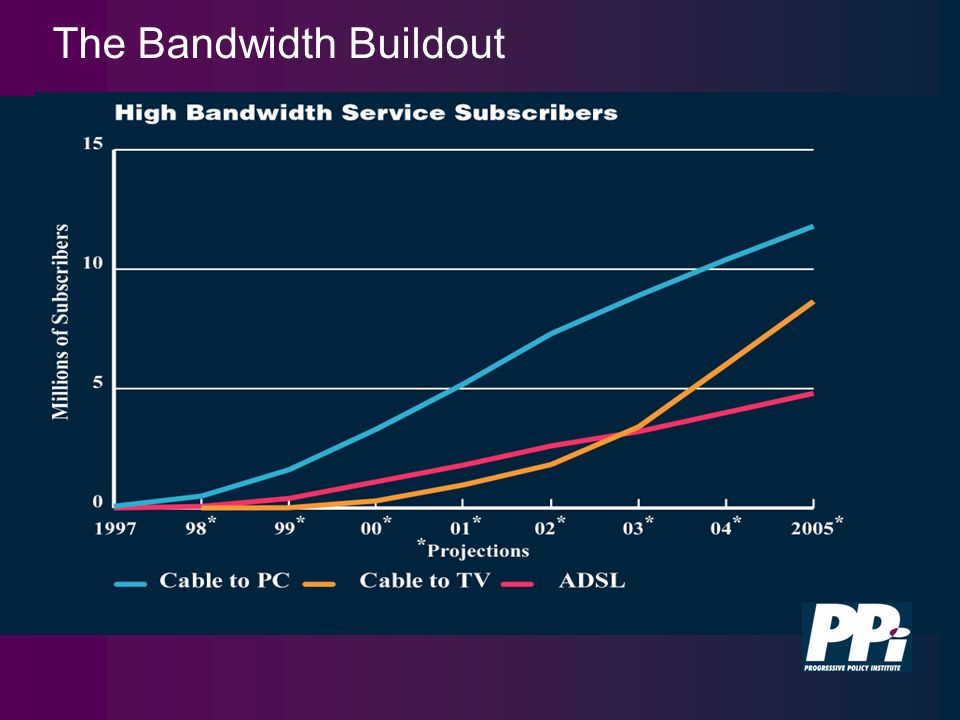 The Bandwidth Buildout