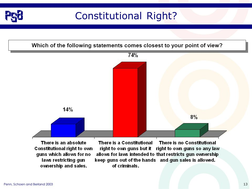 13 Constitutional Right Which of the following statements comes closest to your point of view