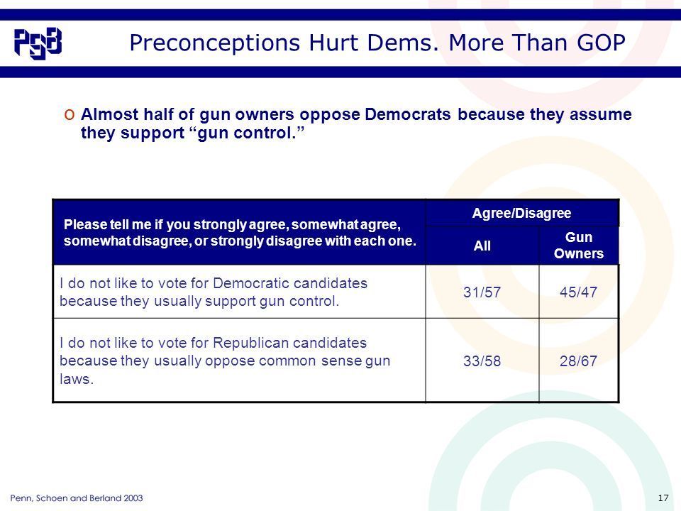 17 Preconceptions Hurt Dems. More Than GOP Please tell me if you strongly agree, somewhat agree, somewhat disagree, or strongly disagree with each one