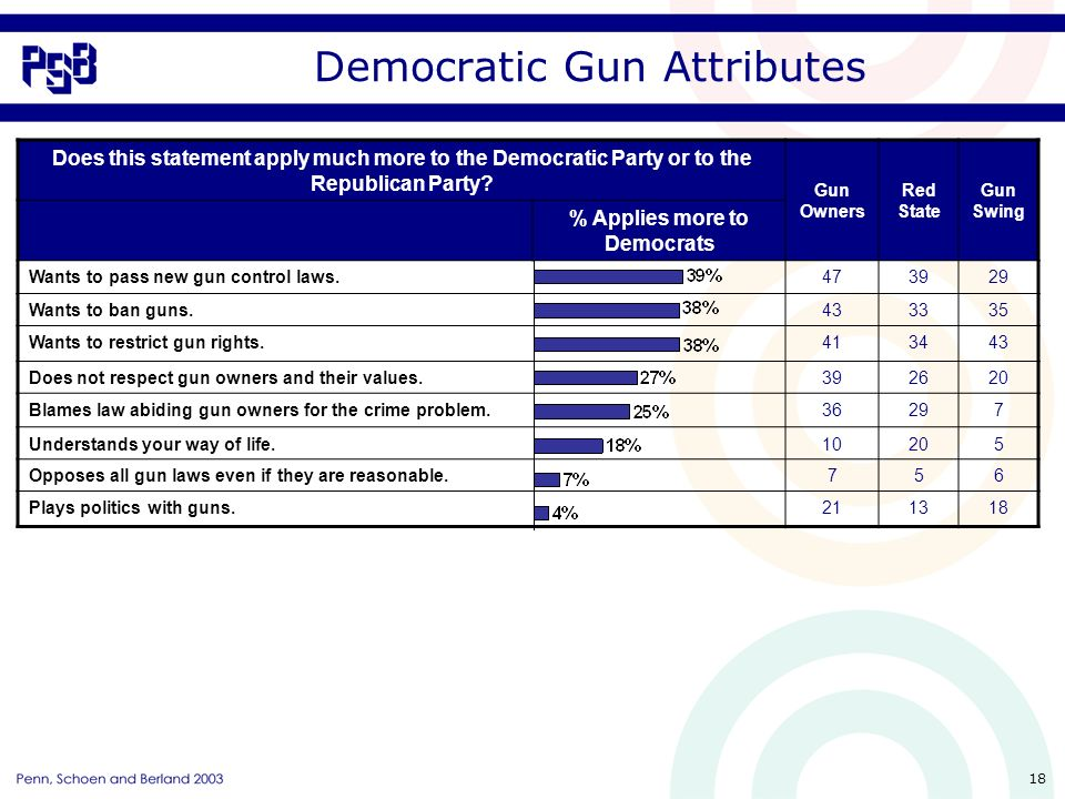 18 Democratic Gun Attributes Does this statement apply much more to the Democratic Party or to the Republican Party.