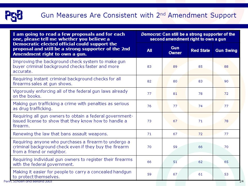 24 Gun Measures Are Consistent with 2 nd Amendment Support I am going to read a few proposals and for each one, please tell me whether you believe a Democratic elected official could support the proposal and still be a strong supporter of the 2nd Amendment right to own a gun.