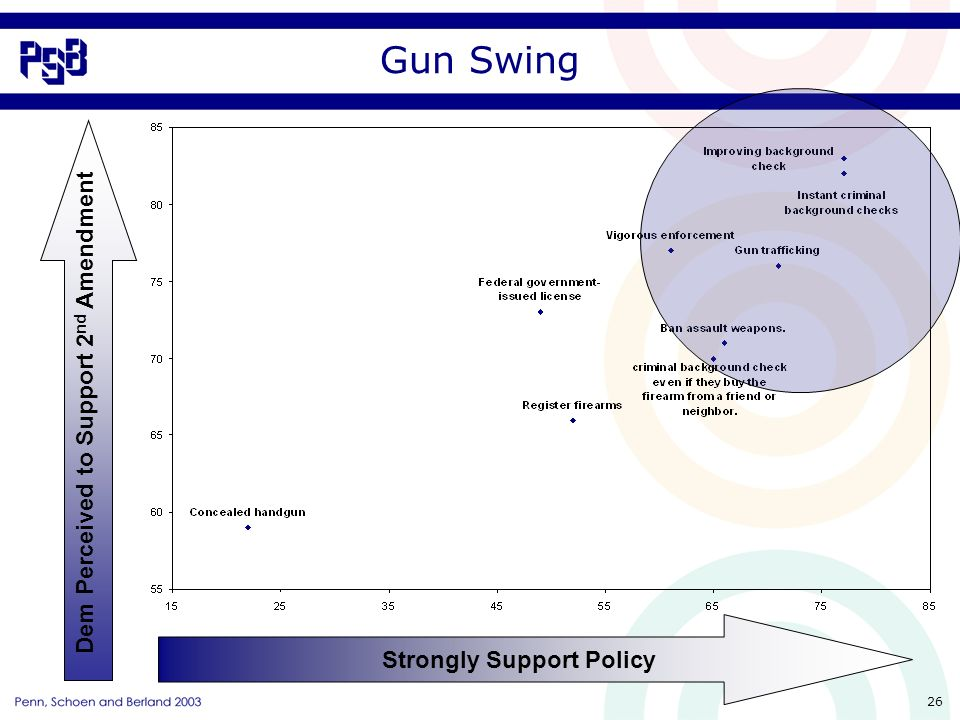 26 Gun Swing Strongly Support Policy Dem Perceived to Support 2 nd Amendment