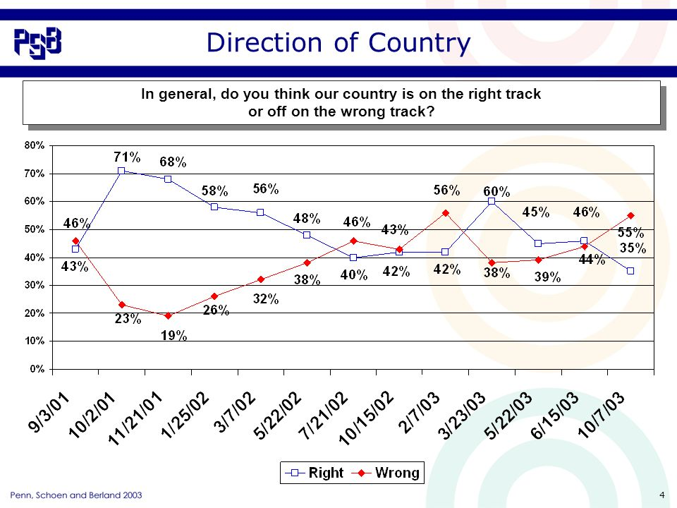 4 Direction of Country In general, do you think our country is on the right track or off on the wrong track.
