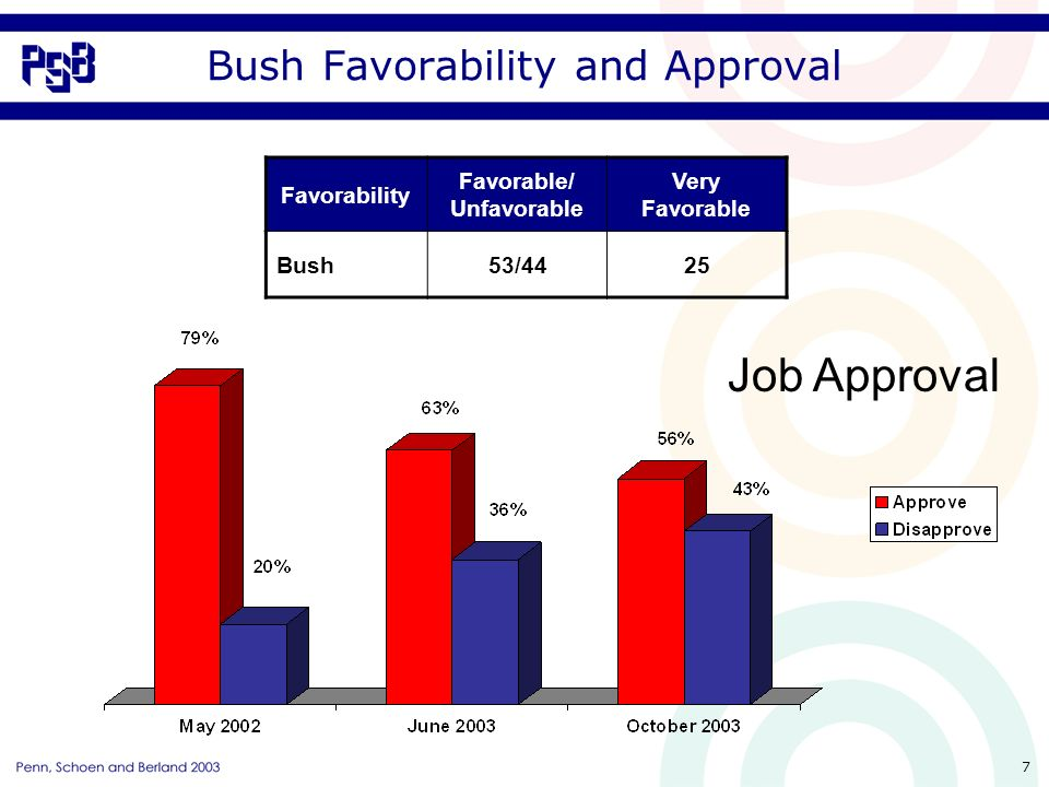 7 Bush Favorability and Approval Favorability Favorable/ Unfavorable Very Favorable Bush53/4425 Job Approval