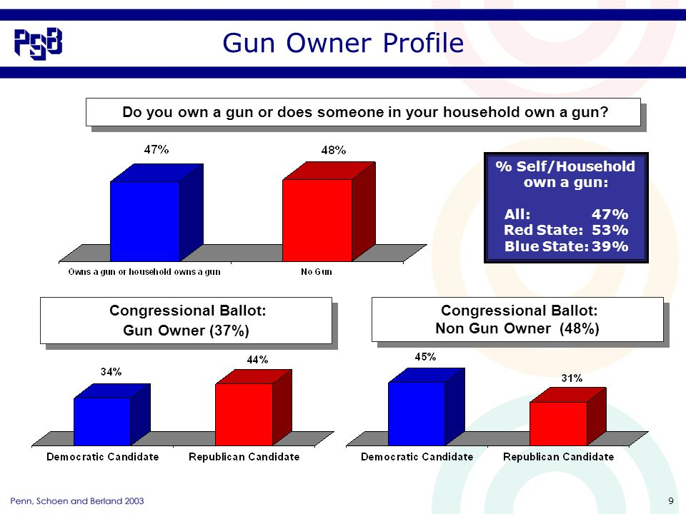 9 Gun Owner Profile Do you own a gun or does someone in your household own a gun.