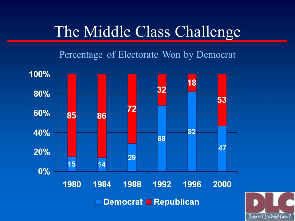 The Middle Class Challenge Percentage of Electorate Won by Democrat